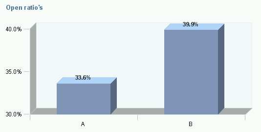 Open rate Cantab nieuwsbrief A/B test