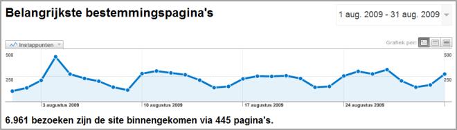 Aantal bezoeken website WebGenerator -- augustus 2009