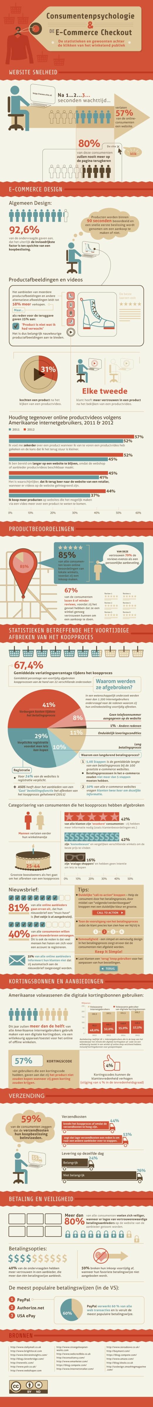 Infographic inzicht in consumentengedrag