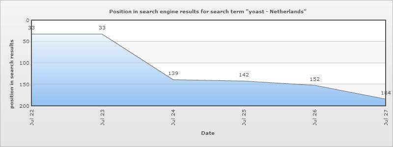 Posities op zoektermen rond Yoast
